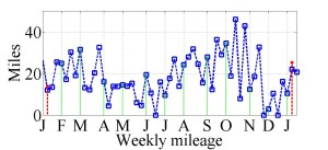 Weekly_Mileage_2012