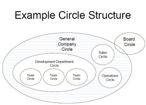 holacracy-example_circle_structure